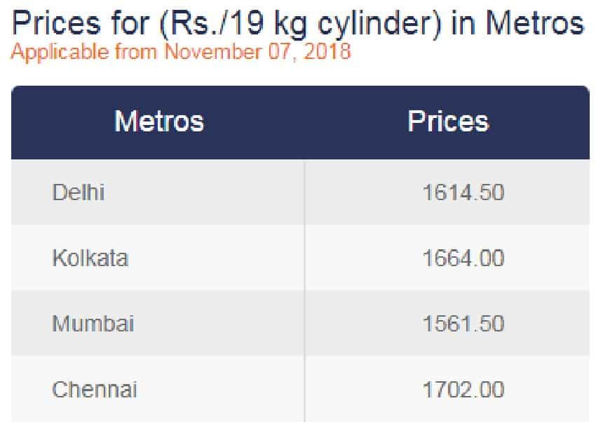 19kg LPG Cylinder Price