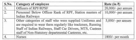 allowance to railway employees