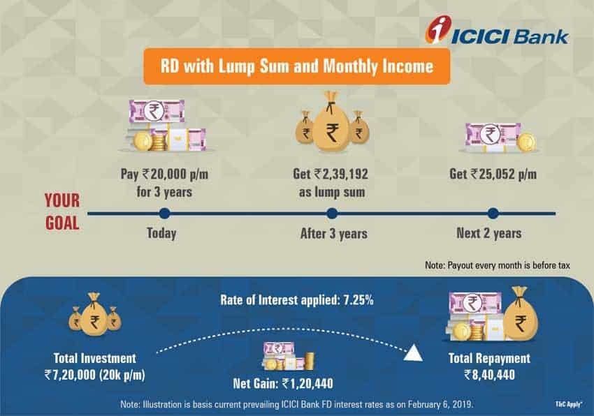 ICICI Bank Recurring Deposit