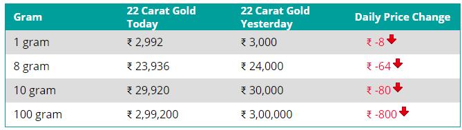 24 Karat Gold Tumbles Silver Price