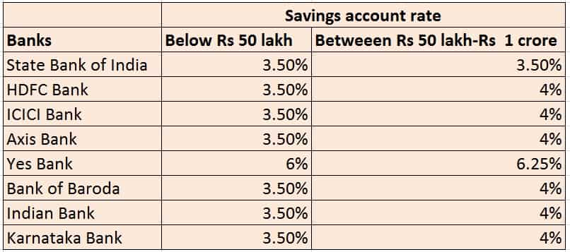 savings account rate cut bad times for small savers time to shift