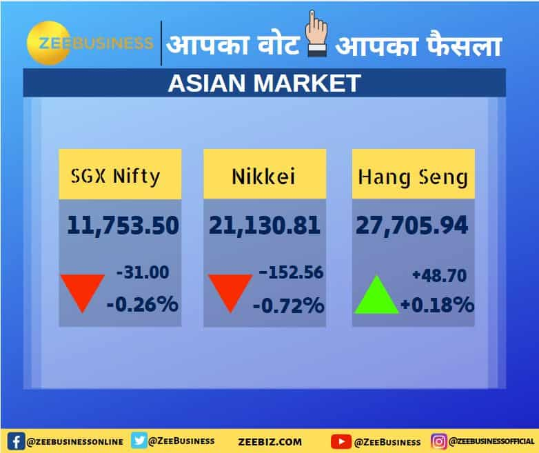 Asia Market Update: SGX Nifty in Red