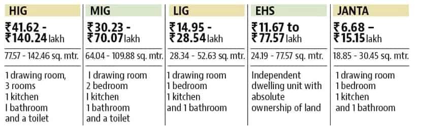 DDA Housing Scheme 2017 to allot 13,000 houses