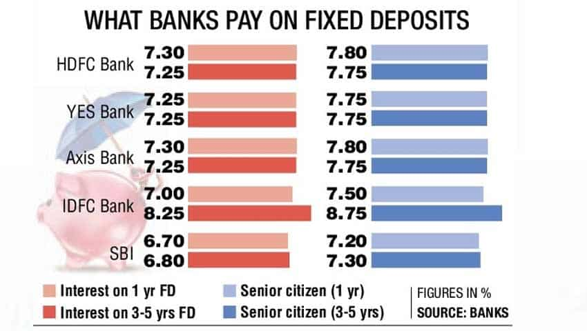 Get rich fast! Fixed deposit interest rates set to soar; this bank offers  highest on 1 year deposit | Zee Business