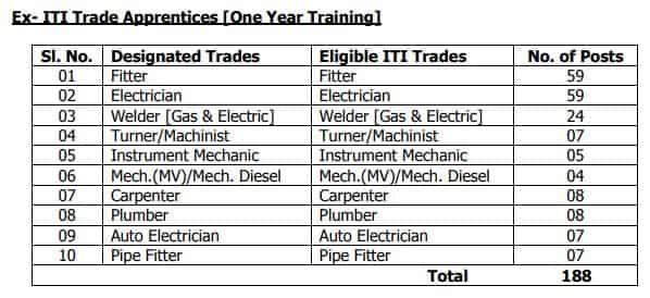 Roseglennorthdakota / Try These Tsrtc Apprentice 2019