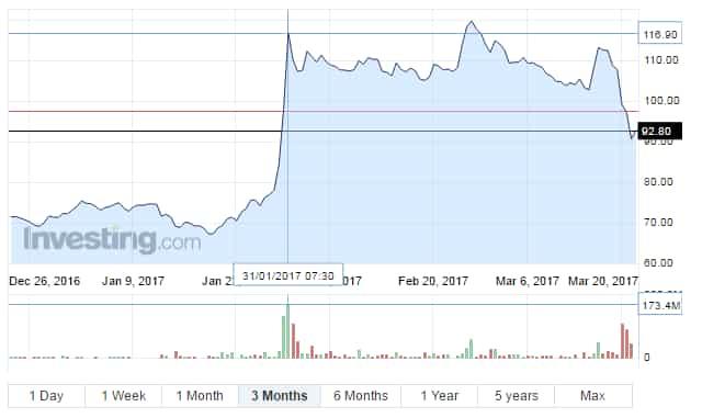 Markets continue to dislike Idea-Vodafone merger as shares