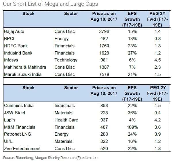Stocks that Morgan Stanley thinks may cross $10 billion market cap