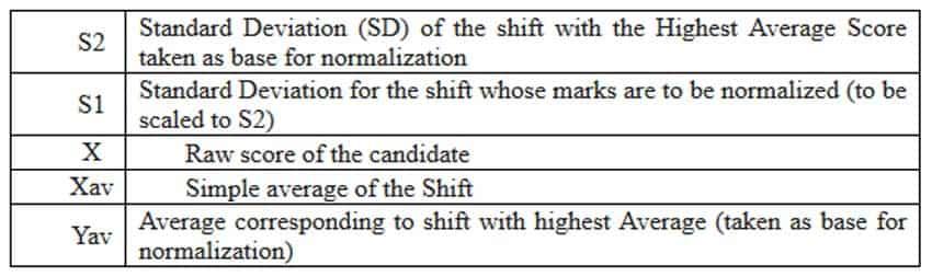 RRB Group D Result: Cut Off evaluation formula REVEALED