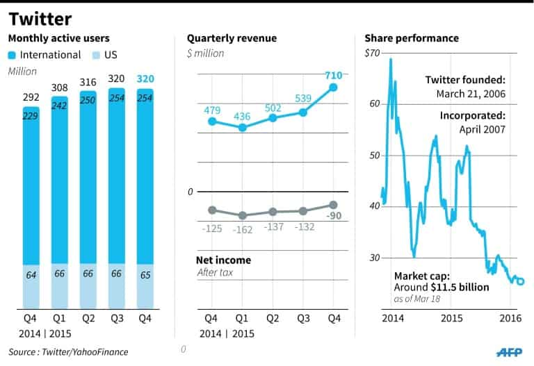 Revenues meanwhile jumped 36 percent year-over-year to $595 million. Wall Street had expected even better revenue, and the Twitter financial forecast for the current quarter did not inspire visions of better days.