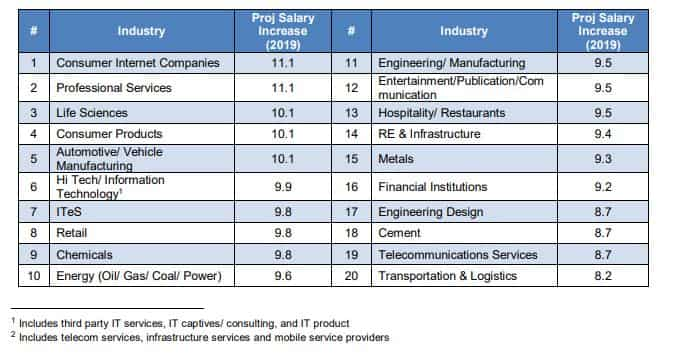 The 10 Indian industries where salary hike will be highest in 2019