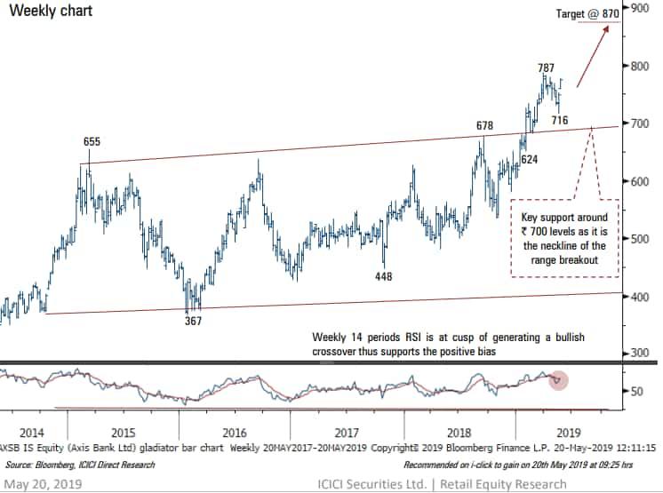 Axis Bank turns hot stock! - ICICI Securities puts target