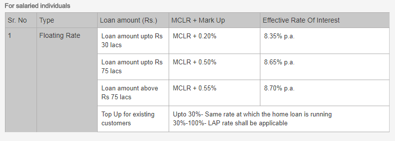Axis Bank Home Loan: Interest Rates - Paisa Bazaar