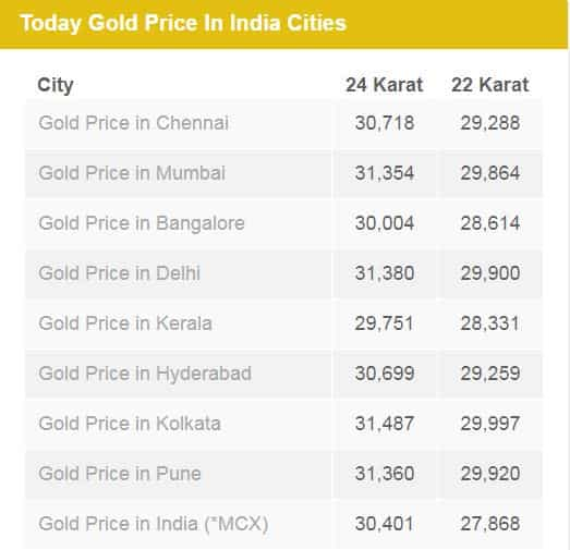 Source Https Www Goldpriceindia Highest Gold Price