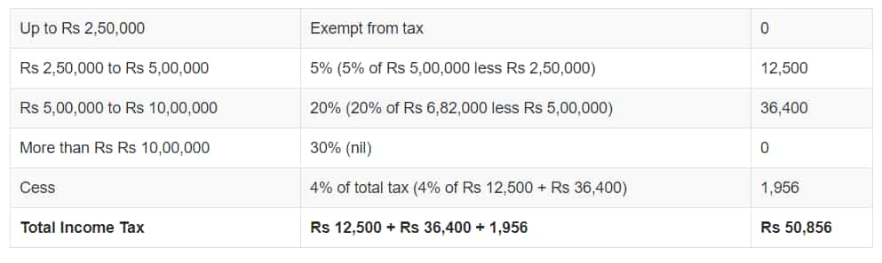 Know what is the latest income tax rate and how are they calculated