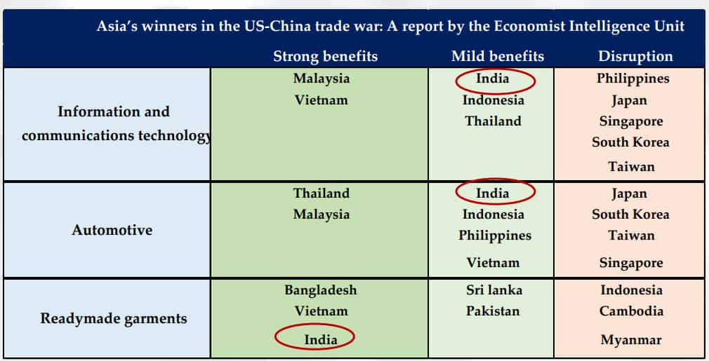 US-China trade war: How India can be in win-win situation