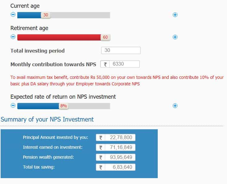 Investing Rs. 211 per day in your NPS account turn into a monthly pension of Rs 50,000