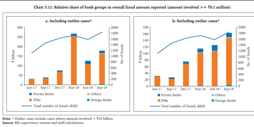 RBI bank fraud report