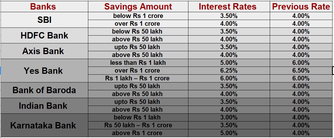 bank interest gross form