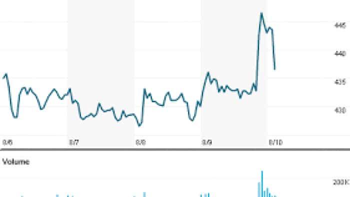 RIIL Q2 net profit down 21.9%