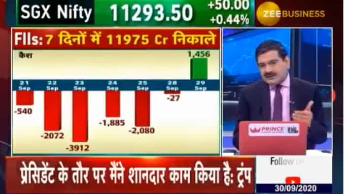FII selling may halt Nifty march, says Anil Singhvi; throws light on negative triggers