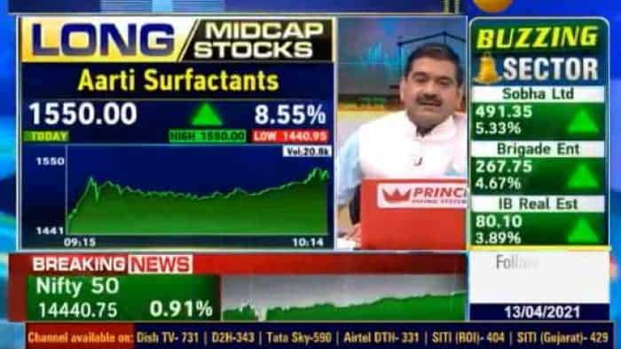 Mid-Cap Stock Picks With Anil Singhvi: Aarti Surfactants, Greaves Cotton and FDC are top recommendations