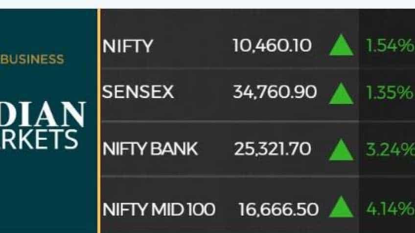 Sensex rockets 461  pts as rupee recovers; auto, banks, financials lead rally