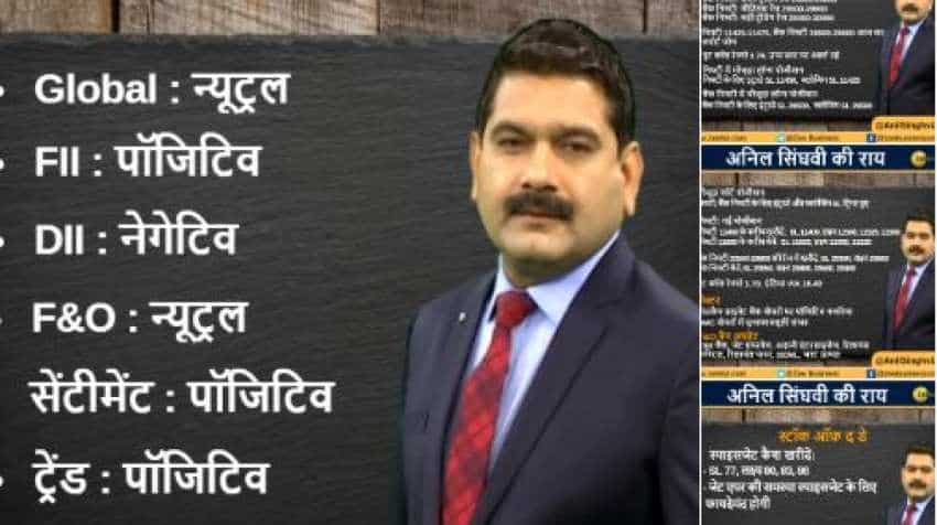 Anil Singhvi's Strategy March 20: Midcap Private Banks are Positive; Buy SpiceJet Cash with stop loss 77