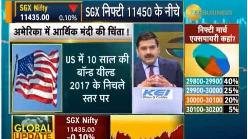 Anil Singhvi's Strategy March 28: Fertilizers, FMCG & NBFC are Positive; Auto sector is Negative