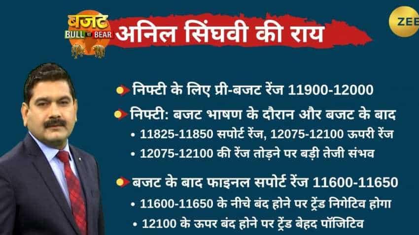 Anil Singhvi's Budget Day Strategy: Nifty Pre Budget-range 11,900-12,000; Bank Nifty Pre Budget-range 31,375-31,600