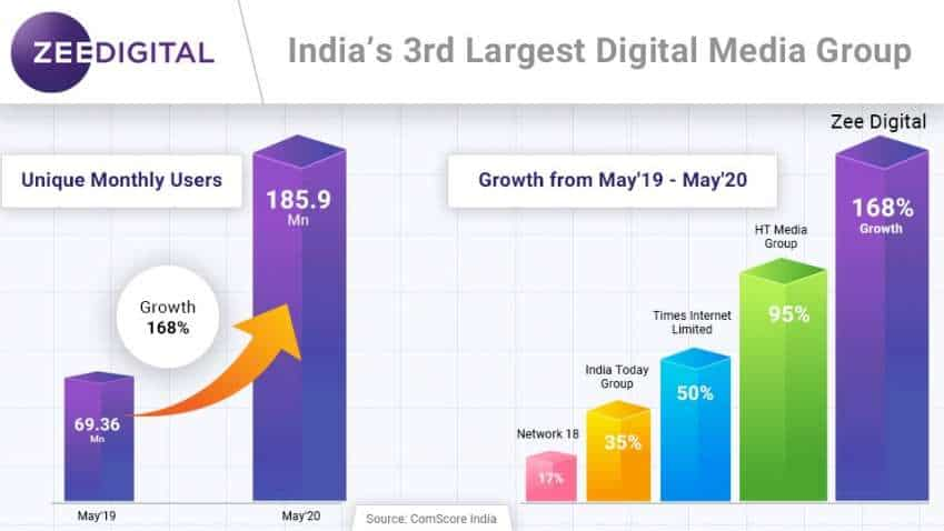 Zee Digital crosses 185 Million users in May 2020 on ComScore, registers 168% growth over previous year