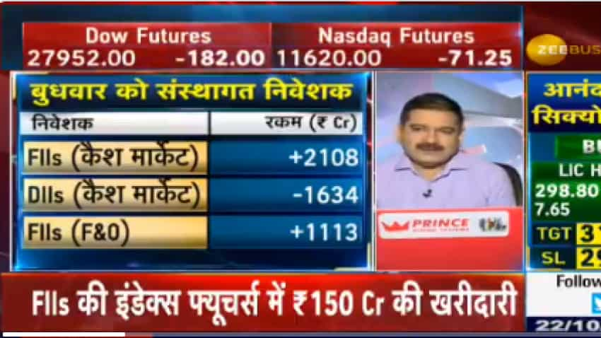 DIIs selling trend contrarian to FIIs buying in cash market! Anil Singhvi decodes for investors