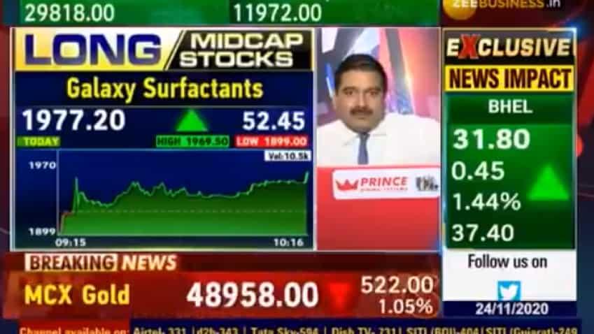 Mid-cap Picks with Anil Singhvi: Buy Indoco Remedies, HEG Ltd for good returns