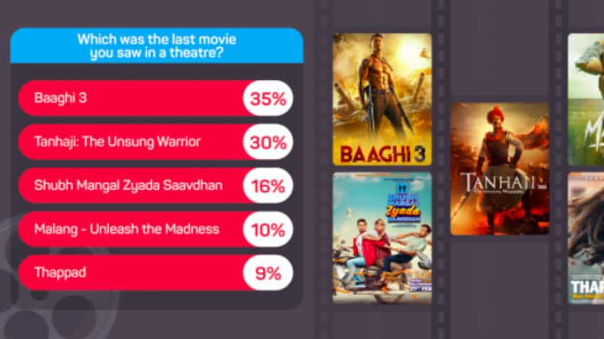 Which was the last movie you watched in theatres? Here are top 5 picks by Indians