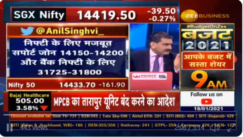 Market Guru Anil Singhvi analyses current bull trend, reveals Nifty, Bank Nifty levels for traders