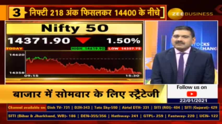 Stock Market Outlook with Anil Singhvi: On Nifty, Bank Nifty, Market Guru reveals what will be critical for investors to watch out for