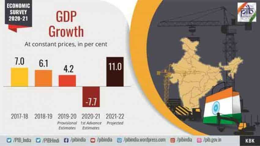 Economic Survey 2021: High food prices remained major driver of inflation in 2020