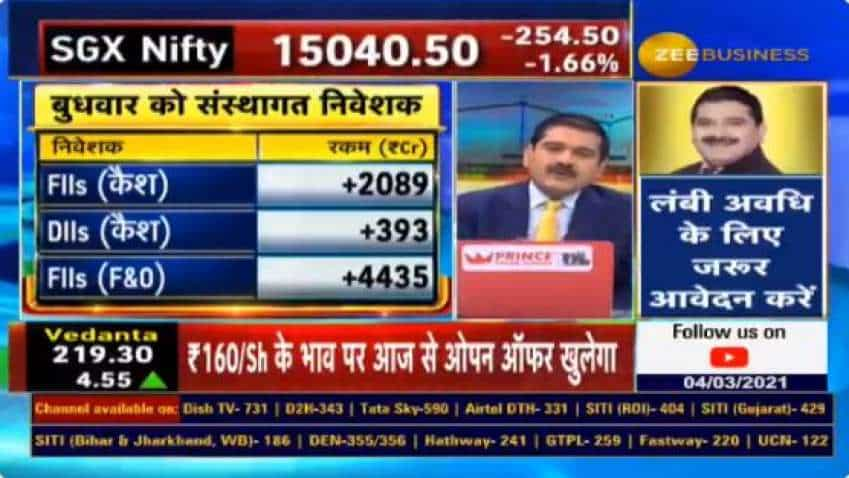 FIIs in 'PANIC buying' mode on Wednesday, Anil Singhvi says; calls it positive, expects some short covering on Thursday
