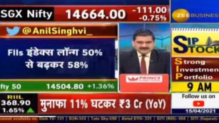 What is driving markets even though FIIs were selling? Market Guru Anil Singhvi explains