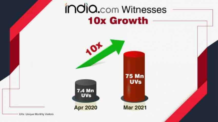 India.com Scaling New Heights: 10x Growth Story In One Year