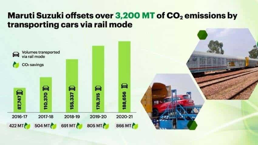 Maruti hitches a ride on Indian Railways, transports 7.2 lakh vehicles in 5 years