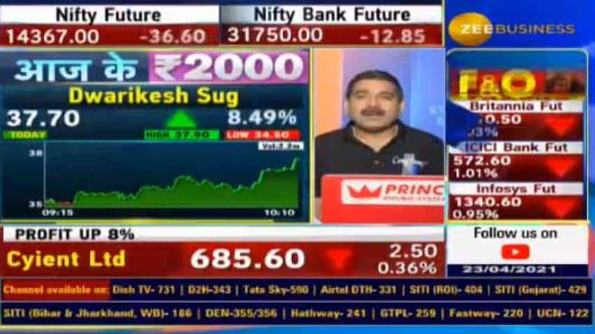 Anil Singhvi recommends BUY on Dwarikesh Sugar stock as commodity prices soar; know why