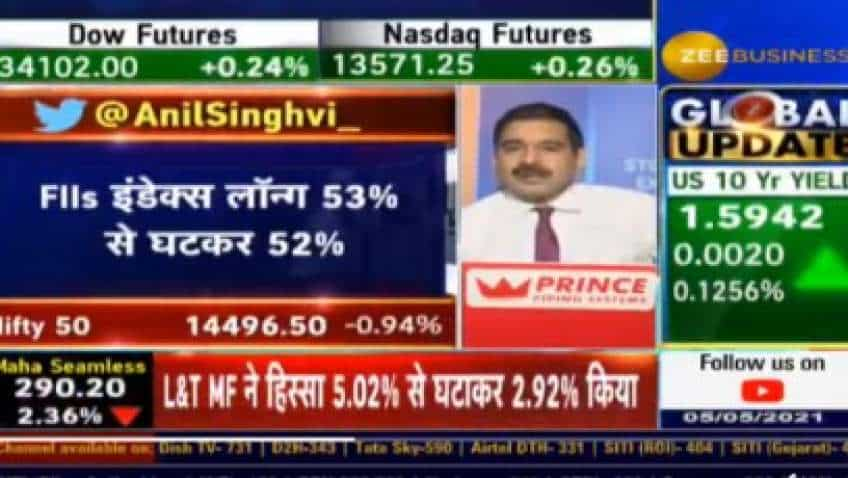 Market Outlook: Anil Singhvi expects market to recover in full as FIIs likely to raise long positions