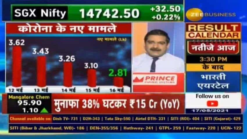 Decreasing COVID-19 cases 2nd biggest trigger for stock markets now, says Anil Singhvi