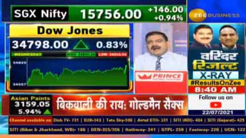 Global Markets Strong Recovery: GOOD SIGN for NIFTY! A correction of 1 to 3 per cent normal, THESE levels crucial, says Anil Singhvi