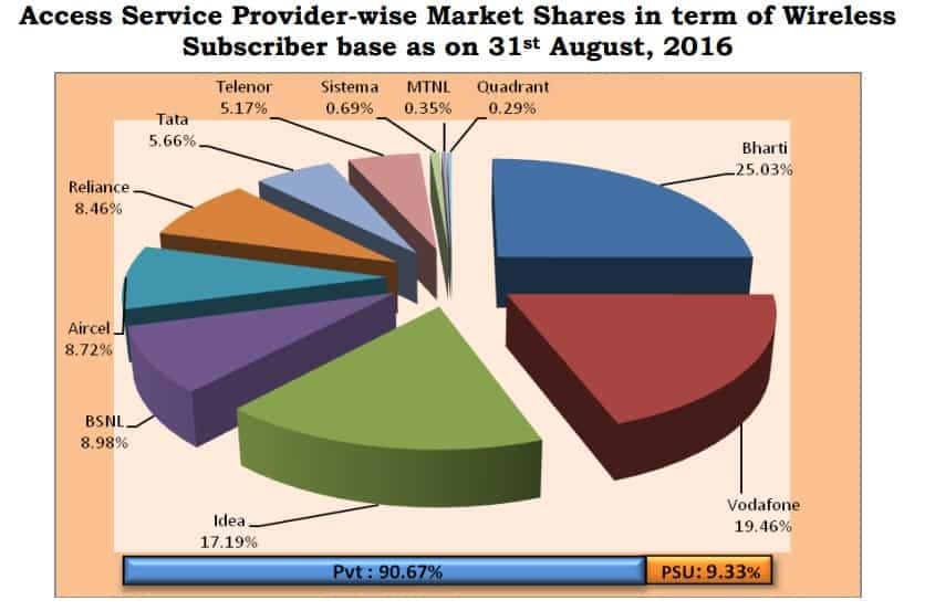 Market penetration of telecom sector in india